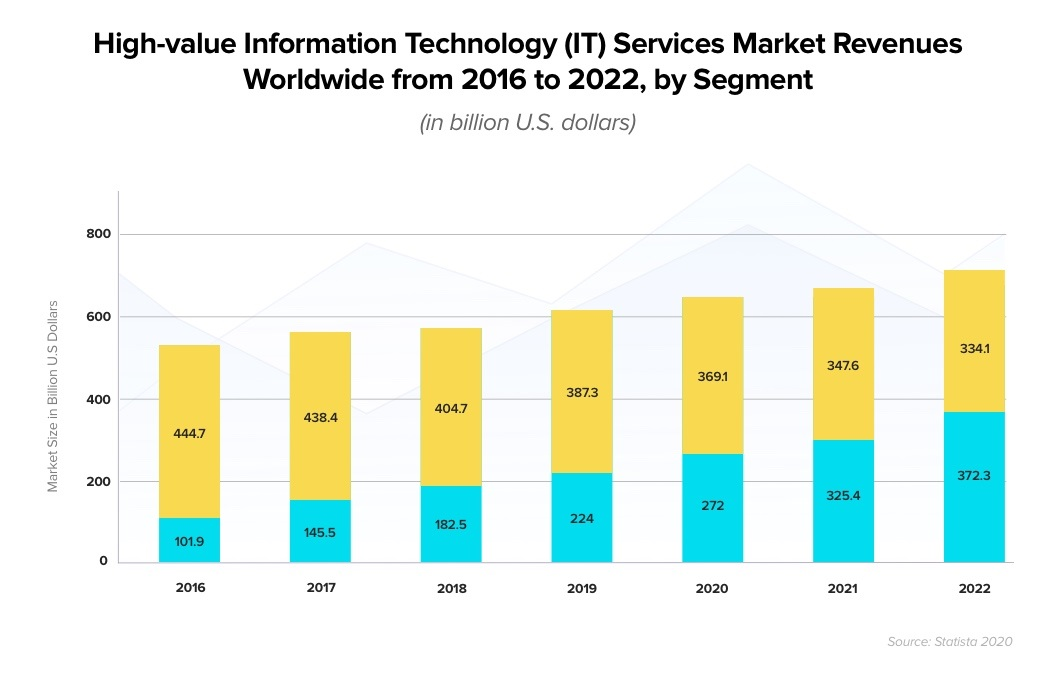 High value information technology IT services market