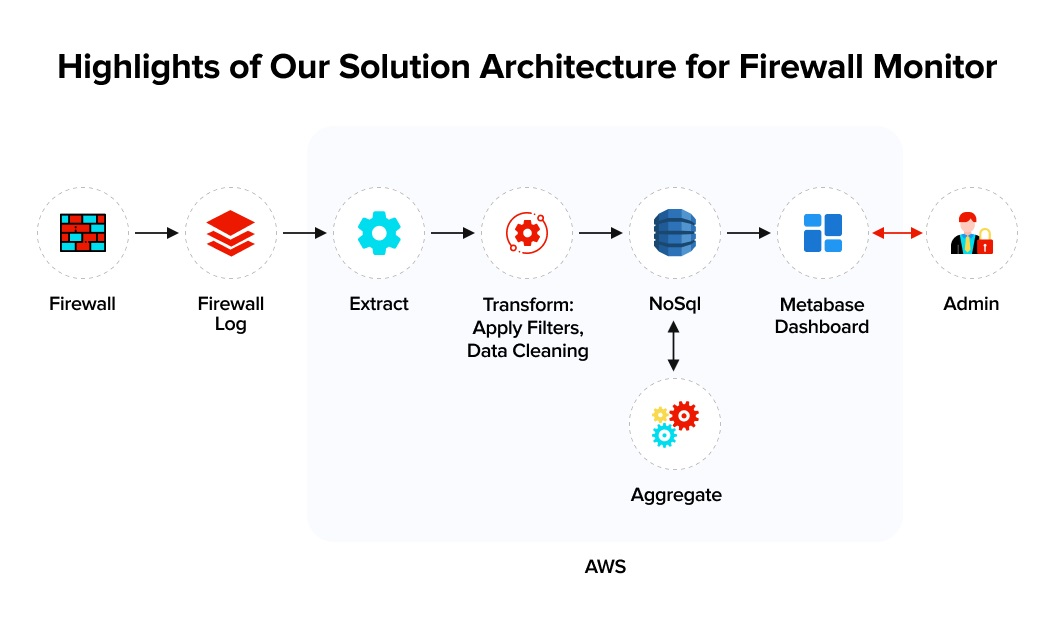 Highlights of Our Solution Architecture for Firewall Monitor