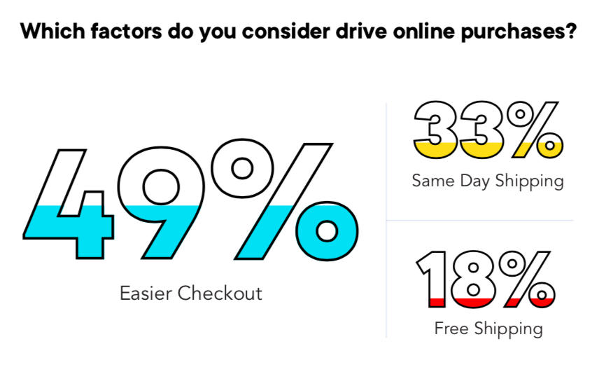 How to improve average order value, one of the kwy eCommerce KPIs