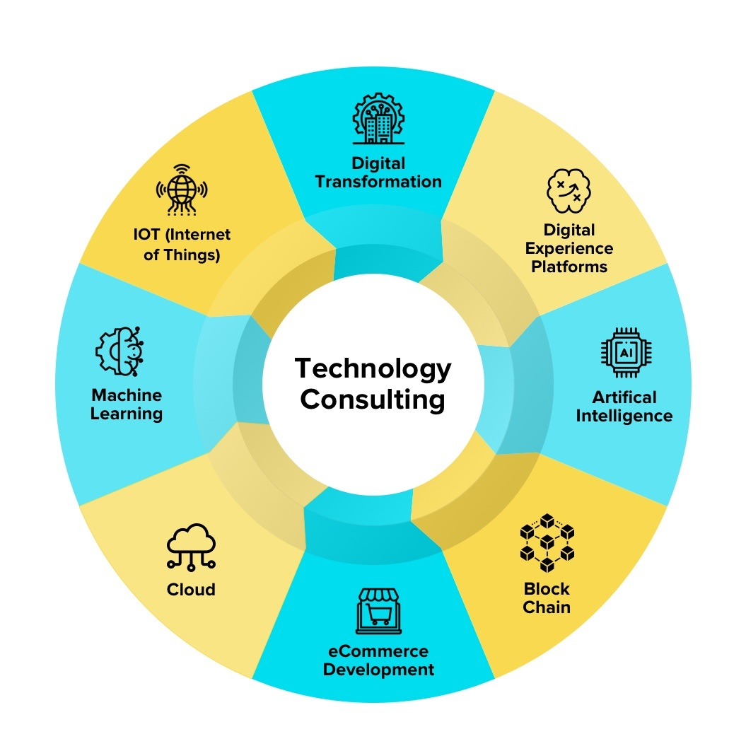 IT Technology Consulting