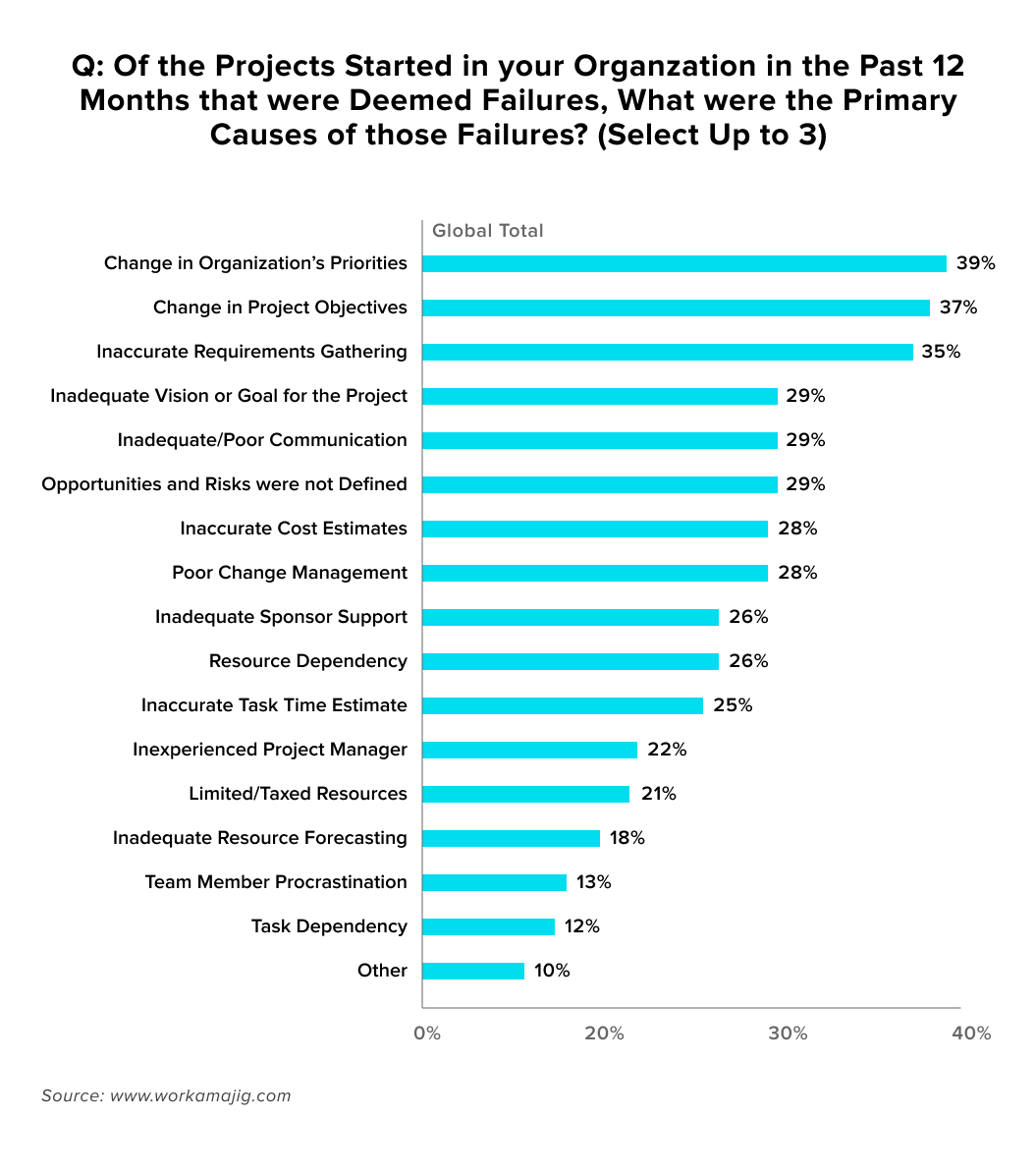 of the projects started in your organization, in the past 12 months that were deemed failures, what were the primary causes of those failures? graphic that breaks down reasons by percentage