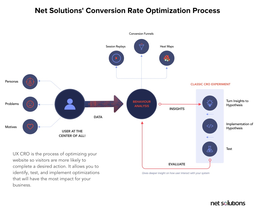 Net Solutions' Conversion Rate Optimisation ProcessProcess