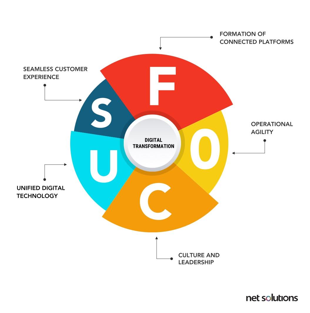 Net Solutions' Focus Framework