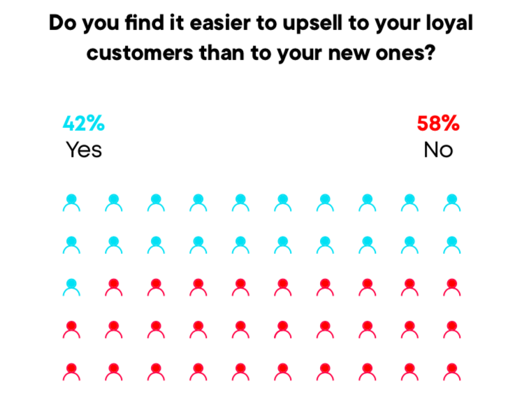 Return customer rate is an important ecommerce kpis