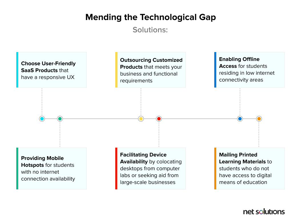 Tips to bridge the technological gap for education sector during COVID-19