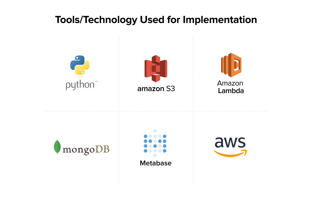 Technology Used for Implementation
