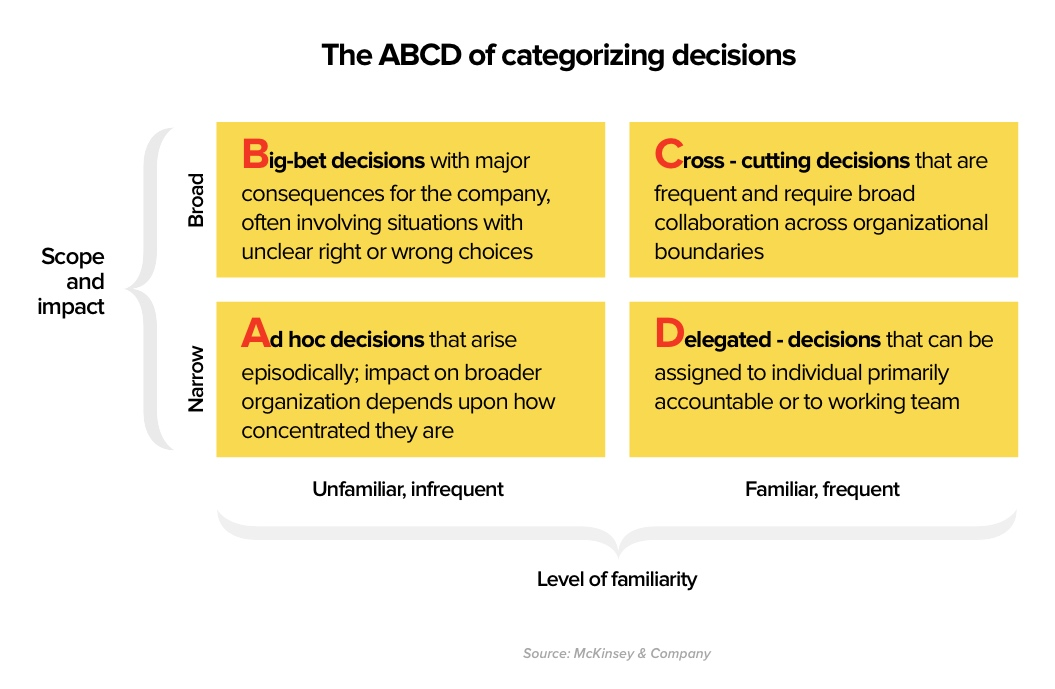 An organized framework for decision making introduced by McKinsey