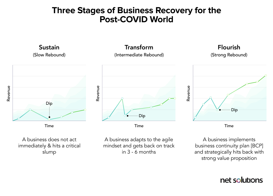 The three stages of business recovery: Sustain, transform, and flourish