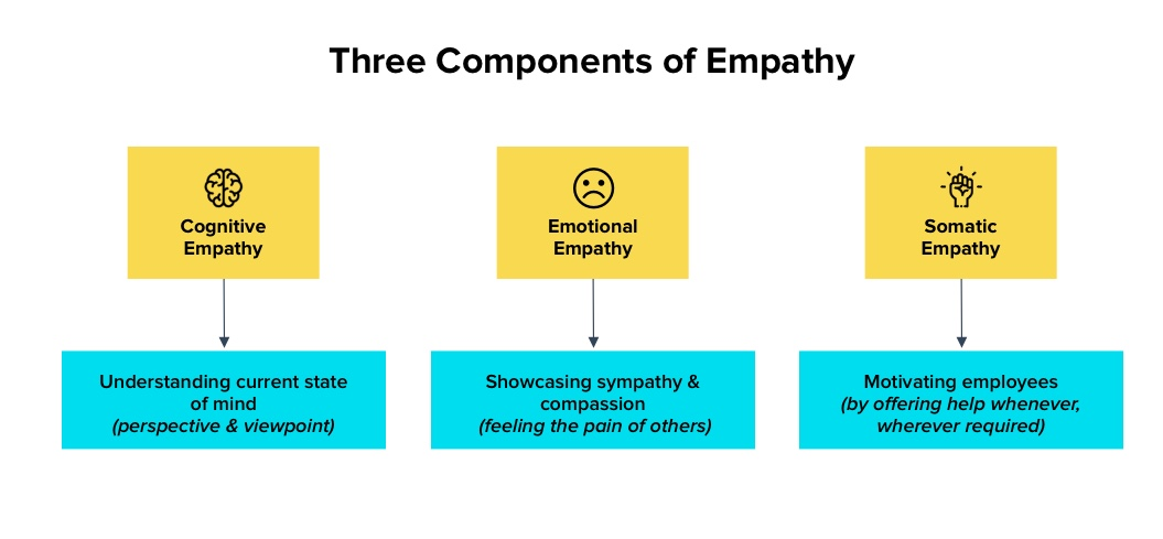 The three components of empathy: Cognitive, emotional, and somatic