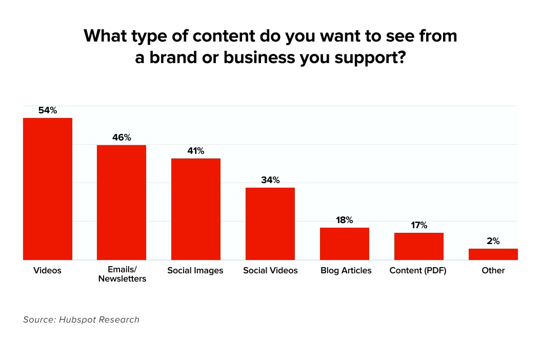 What type of content you want to see from brands