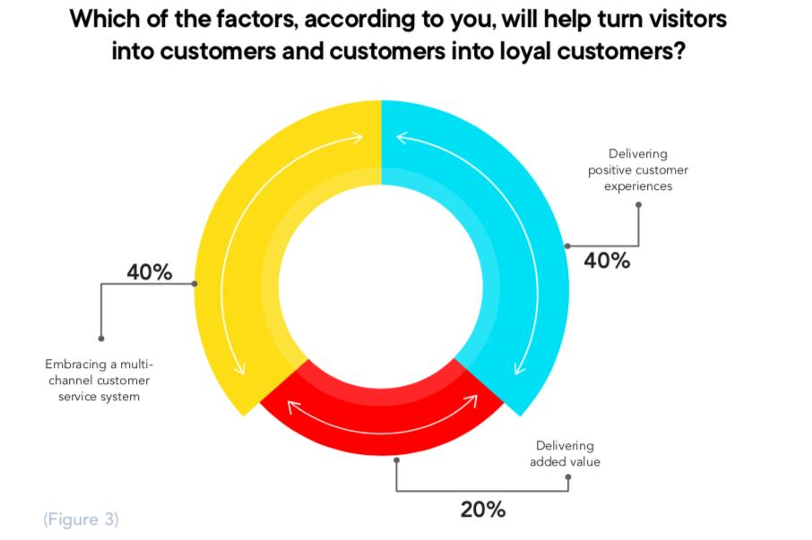 churn rate ecommerce kpis net solutions digital commerce survey