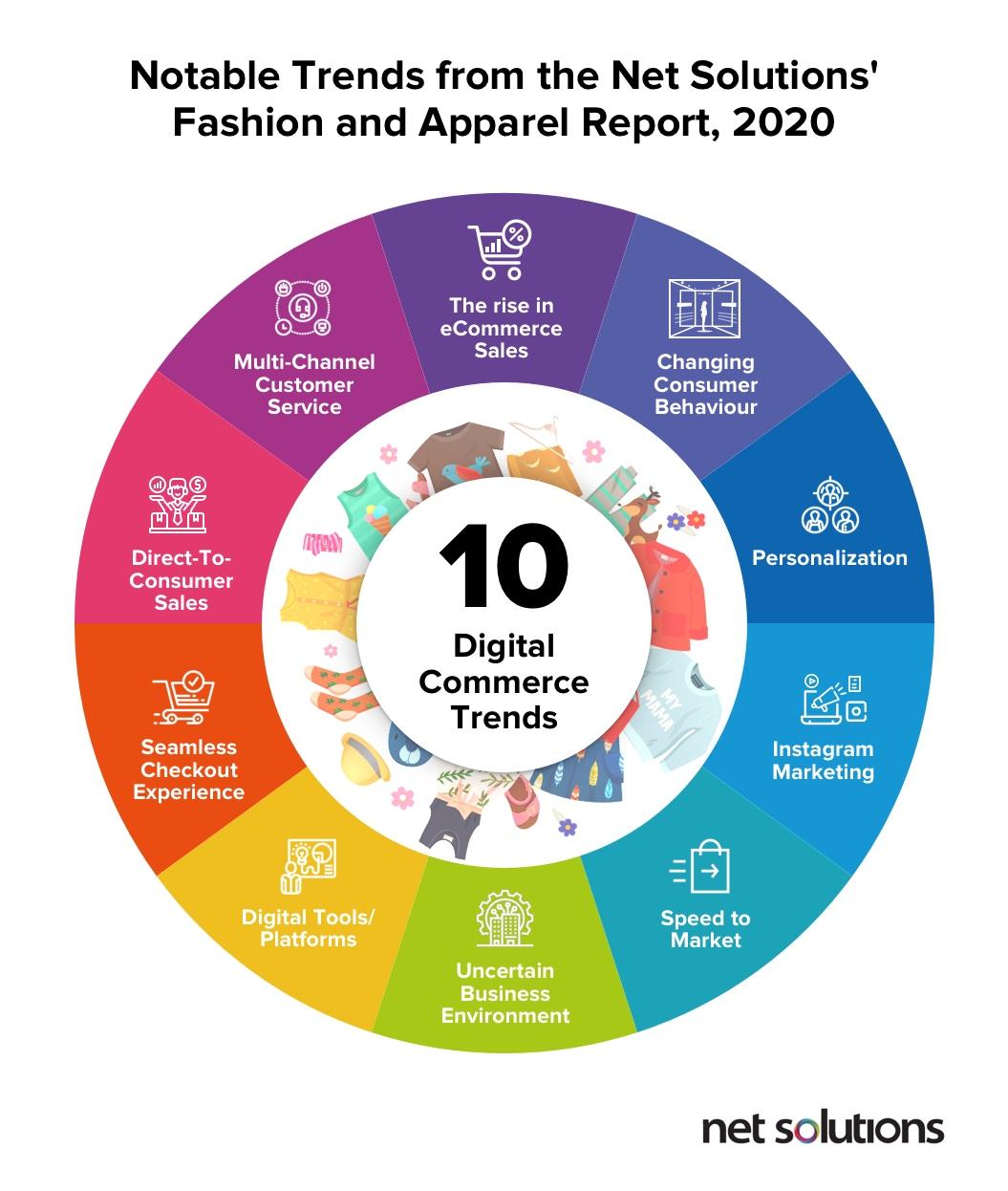Top 10 Digital Commerce trends