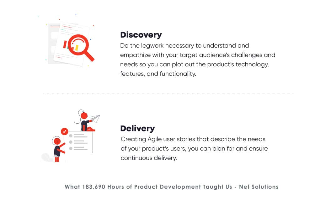 What does discovery and delivery mean in product development