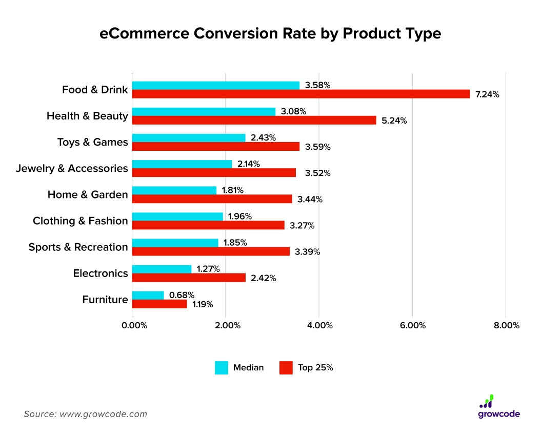 eCommerce Conversion Rate by Product Type