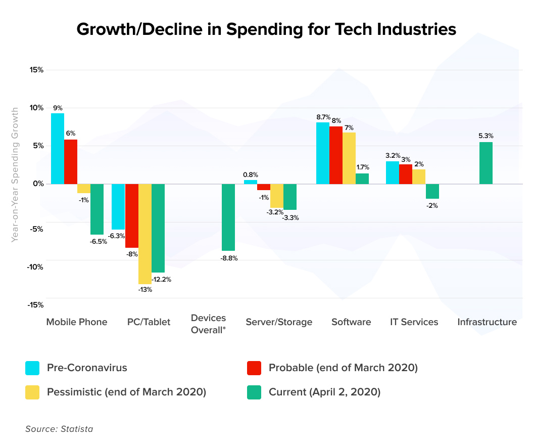 growth vs Decline in spending for tech industries during COVID-19