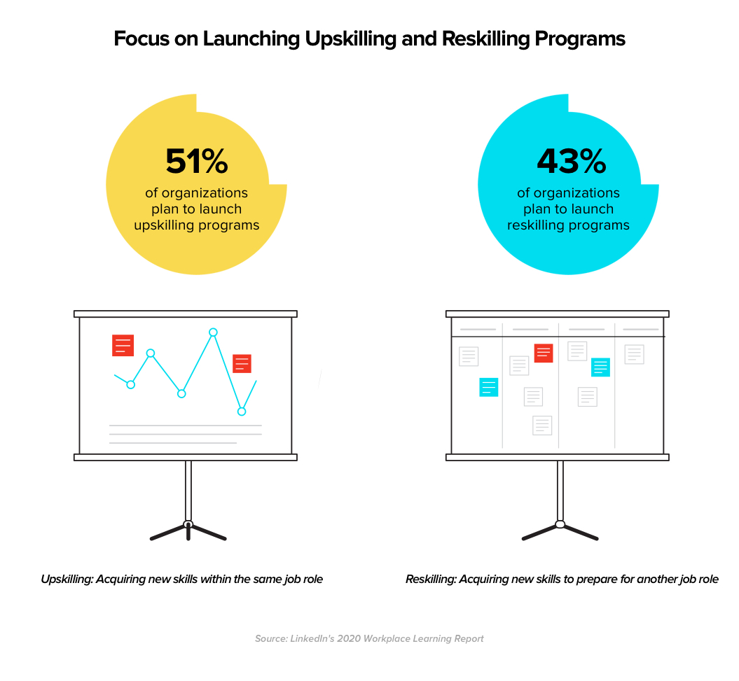 Organizations are considering upskilling and reskilling morethan ever - LinkedIn Workplace Learning Report
