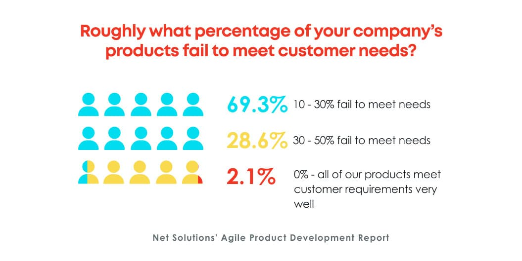 Products that fail to meet customer needs and result in failure- Net Solutions' Agile Product Development Report