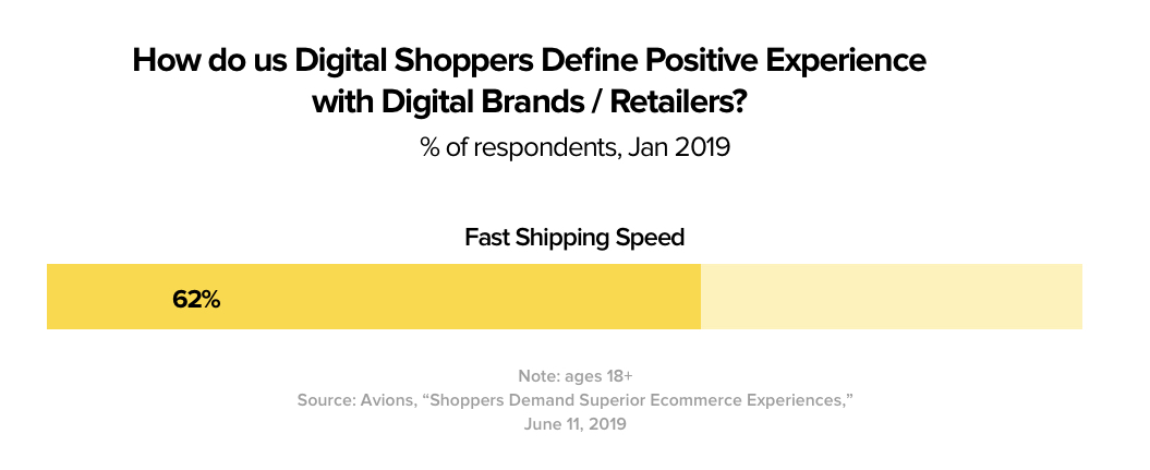 62% of people relate positive online shopping experiences with speed of delivery