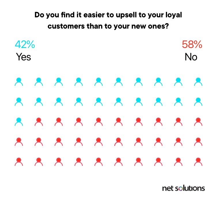 58% of businesses find it difficult to sell to their exisiting customers