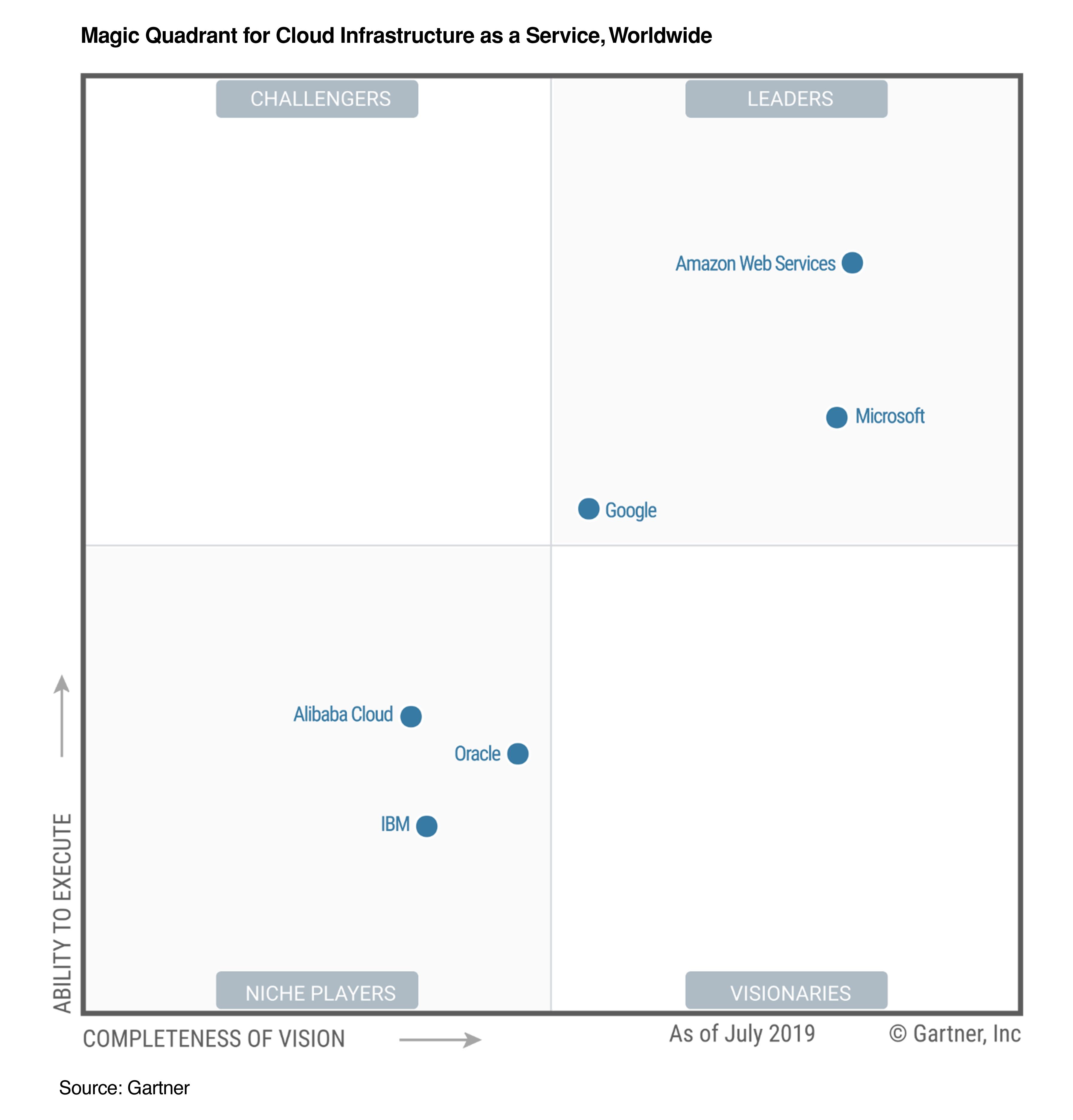 Gartner Magic Quadrant Report places AWS, Azure, and Google Cloud as IaaS leaders