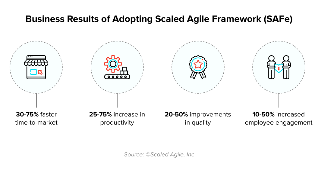 Benefits of implementing scaled agile framework