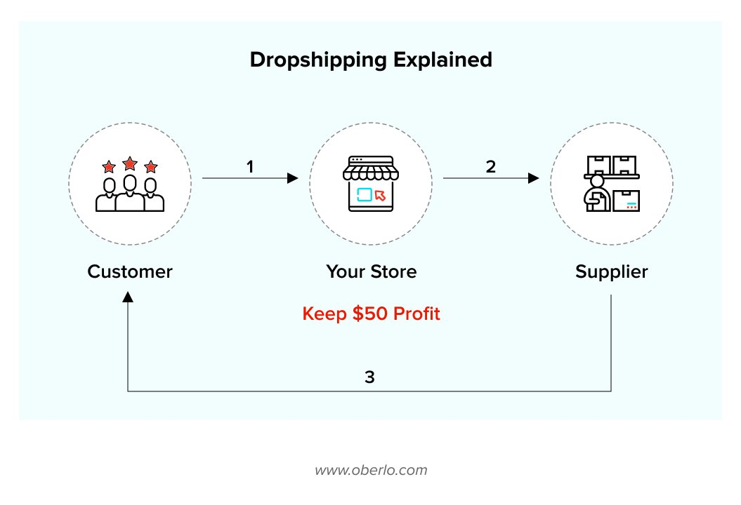 Dropshipping Explained