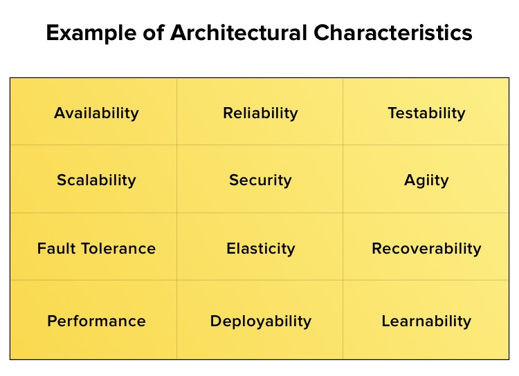 Number of software architectural characteristics