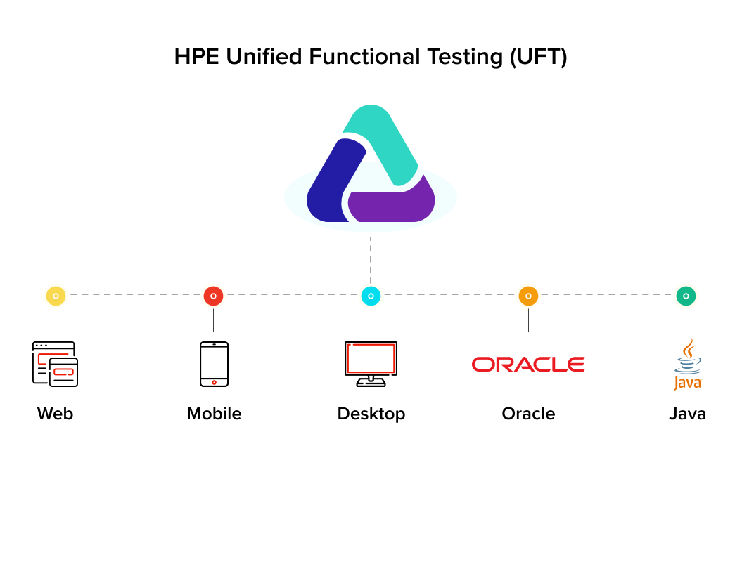 HPE Unified Function Testing