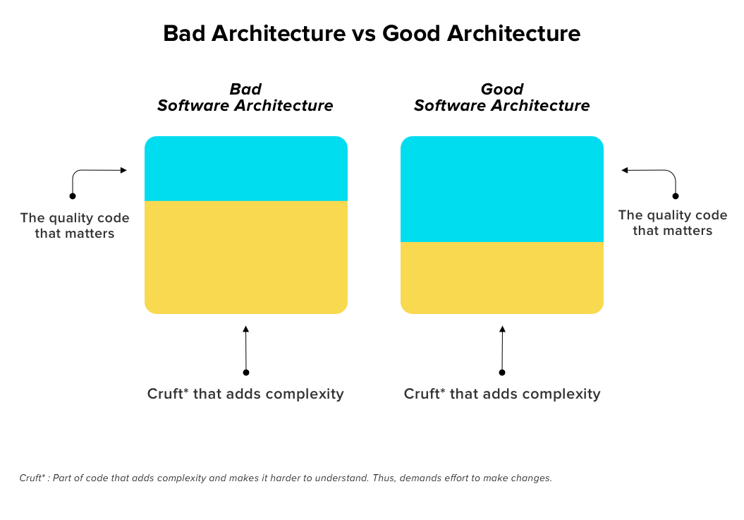How to differentiate between good software architecture and bad software architecture
