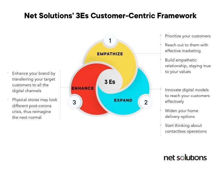 Net Solutions' customer-cenric framework