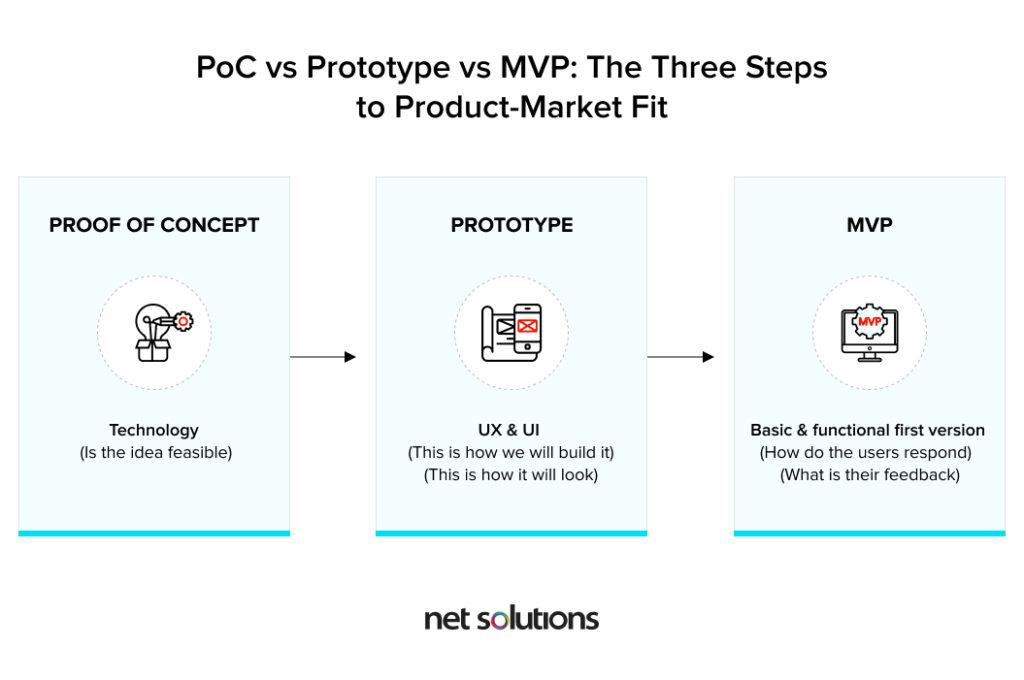 The Three Steps to Product-Market-Fit | PoC vs Prototype vs MVP