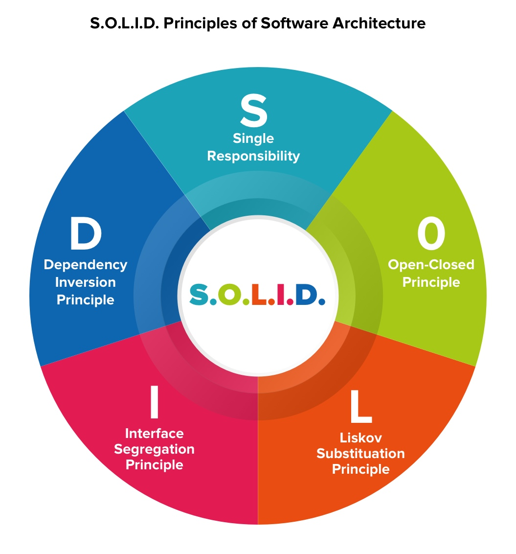S.O.L.I.D. Principles of software architecture