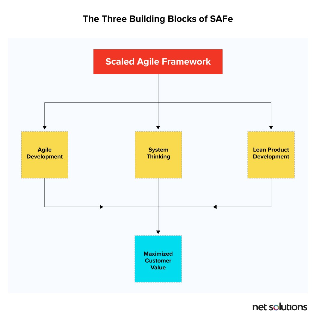 Building blocks of scaled agile framework