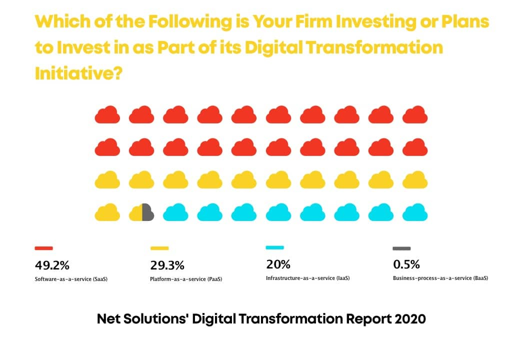 Your Firms Plan for Digital Transformation