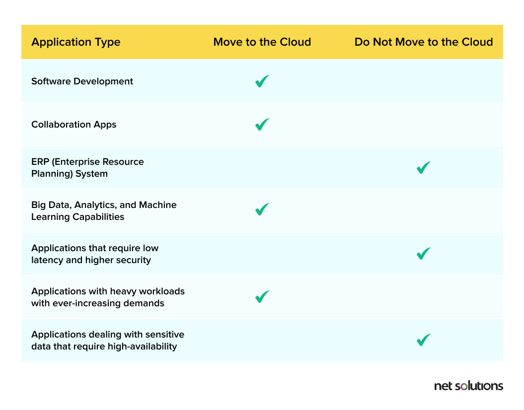 what type of applications should be moved to the cloud and what types of applications should be maintained on-premises