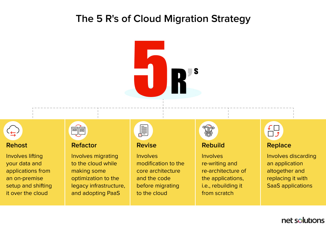 The Five R's of Cloud Migration Strategy