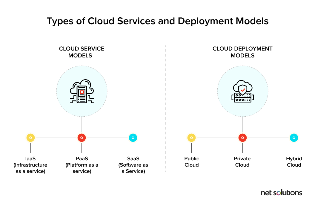 Cloud Migration: Types of cloud services and cloud deployment models