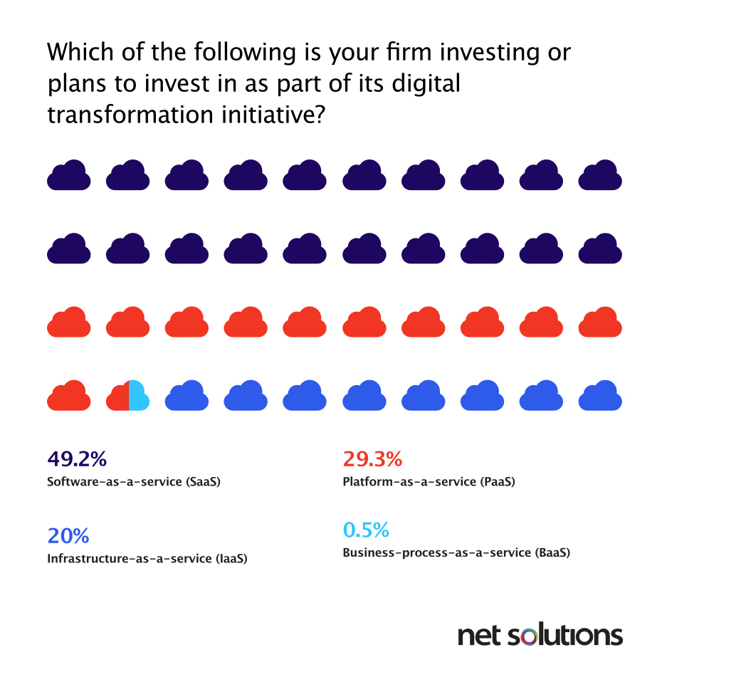 49.2% of the otrganizations expect to invest in SaaS as a part of their digital transformation journey