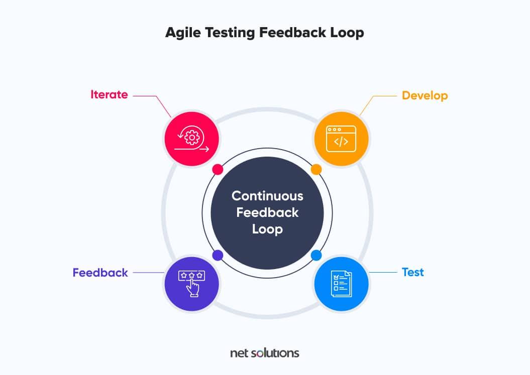 Agile testing Feedback loop