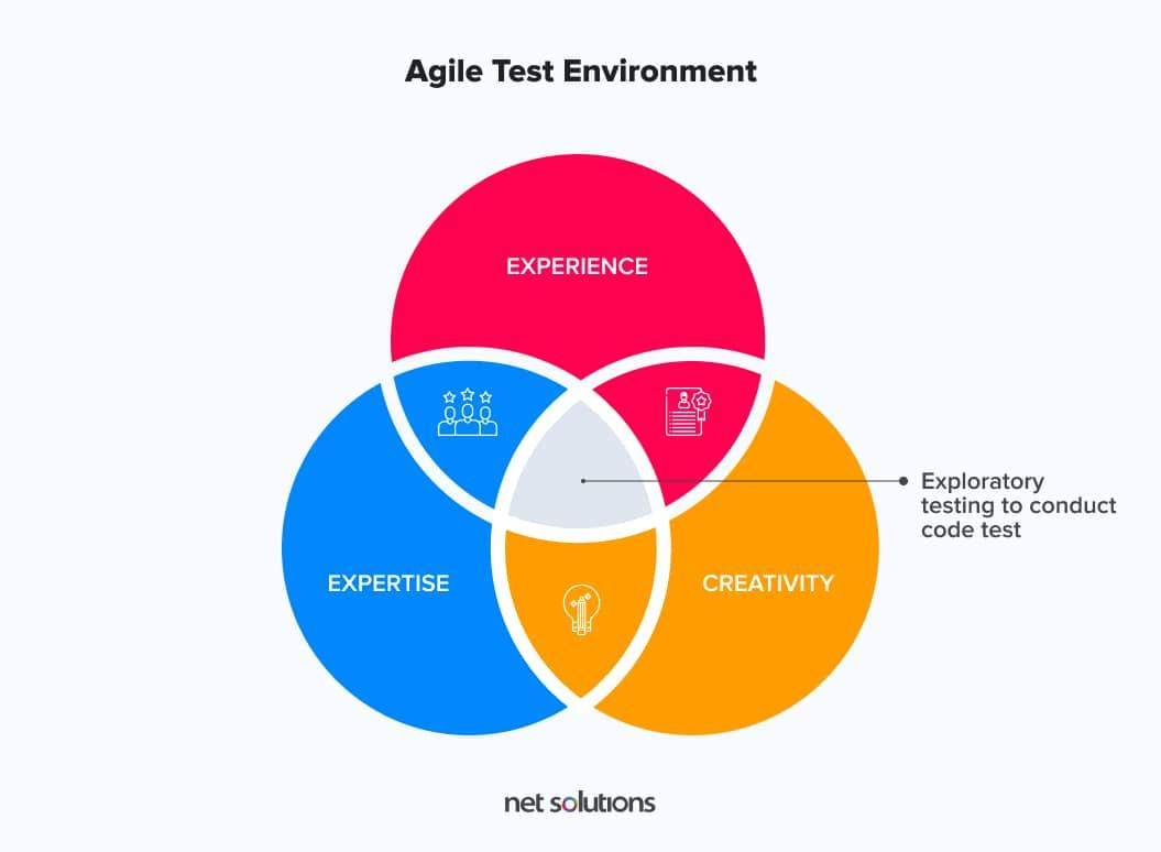 Agile testing environment