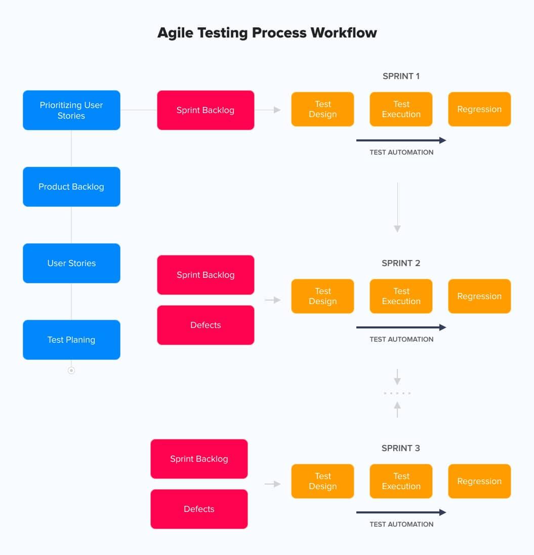 Agile testing lifecycle