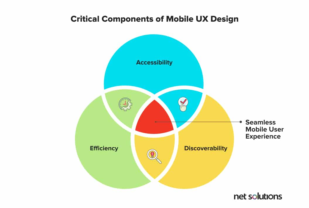 Components of mobile UX design