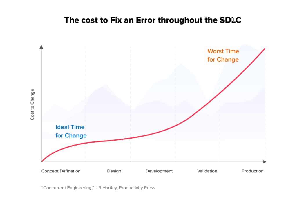 Cost to fix a software error - performance testing