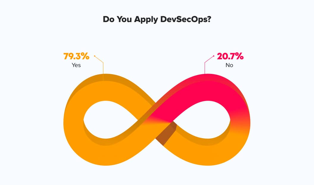 DevSecOps and agile testing