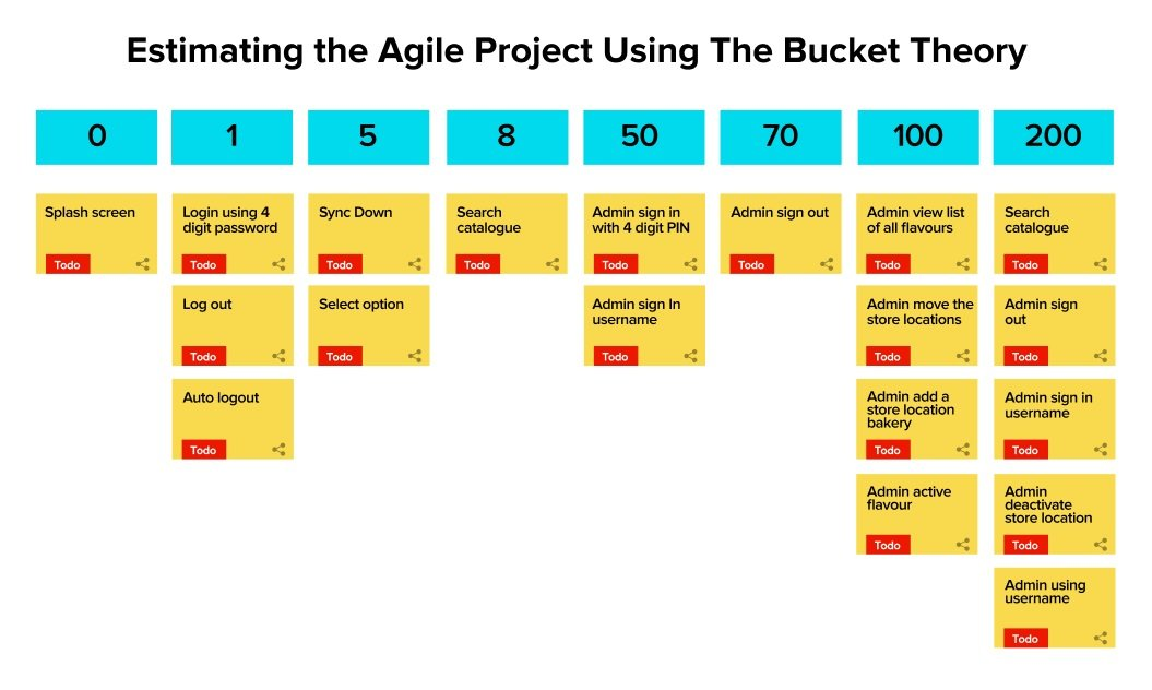 Estimating the Agile Project Using The Bucket Theory