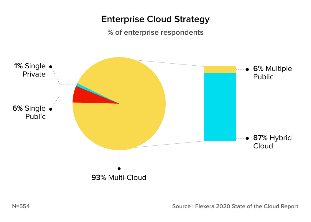 According to a study by Flexera, 93% of the respondents have invested in a multi-cloud strategy