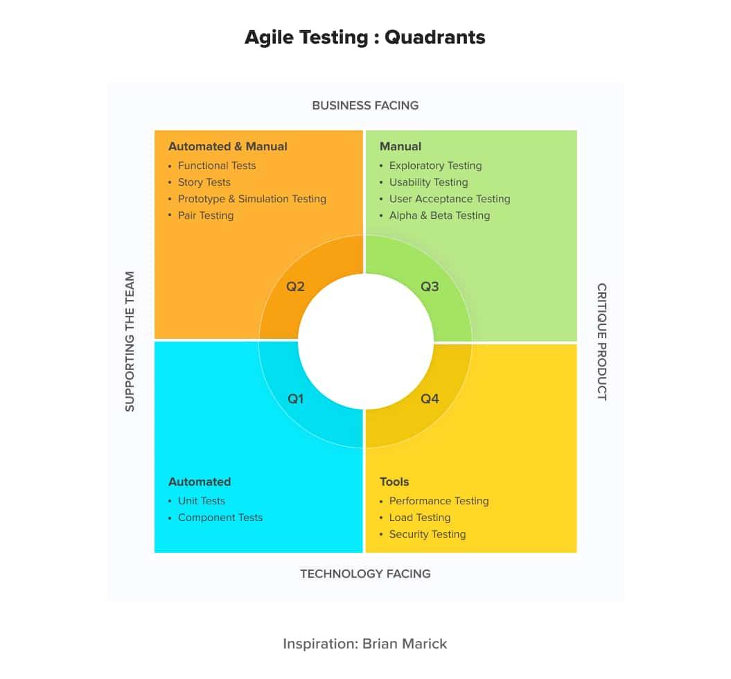 Four Quadrants of Agile Testing