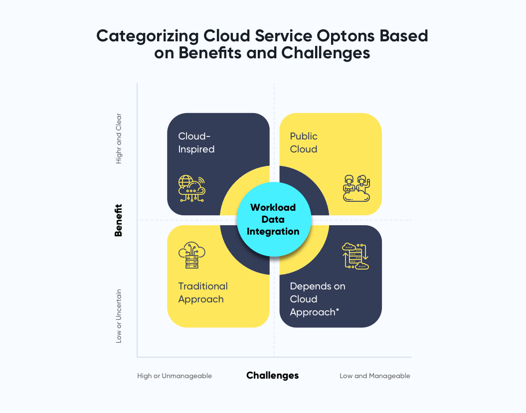Gartner's quadrant on cloud strategy benefits and challenges