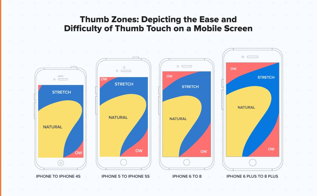 Importance of thumb zones in mobile UX design