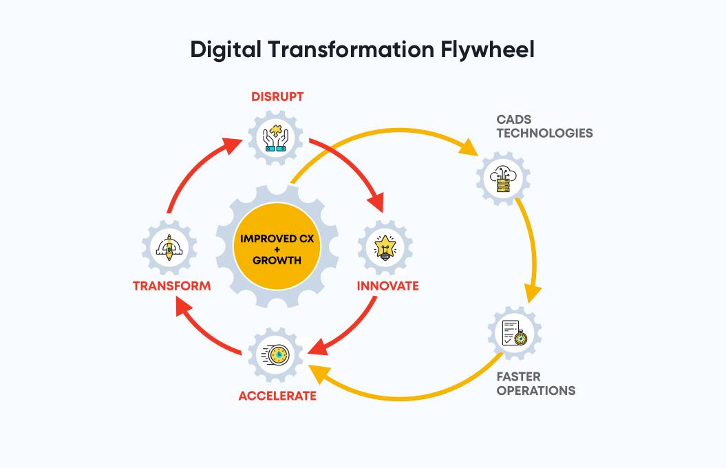 Net Solutions' Digital Transformation Flywheel